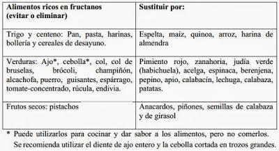 fructanos