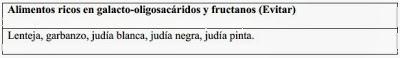 galcto oligosacáridos y fructano